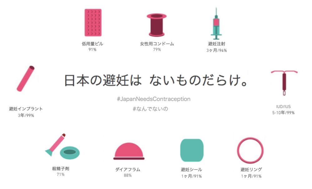 なんでないのプロジェクトの日本にはない避妊方法の一覧
