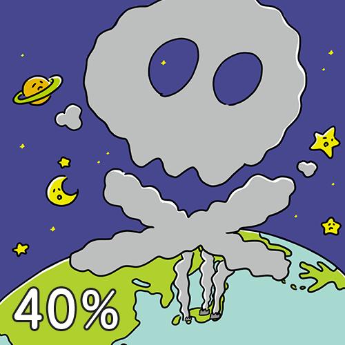 二酸化炭素濃度は産業革命前より40%上昇