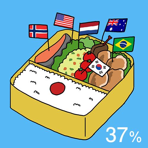 2018年のカロリーベースの食料自給率