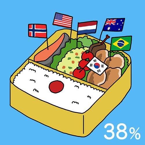 カロリーベースの食料自給率