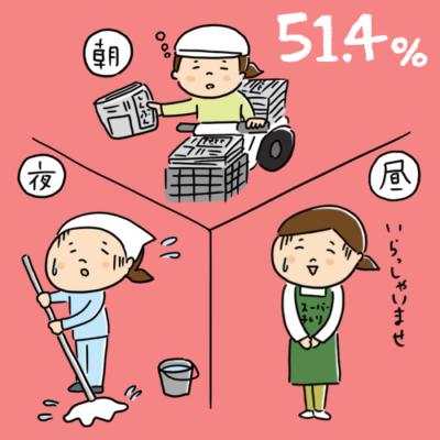 母子世帯(シングルマザー)の貧困率は51.4%