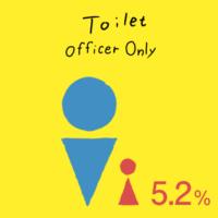 上場企業役員の女性比率は5.2%
