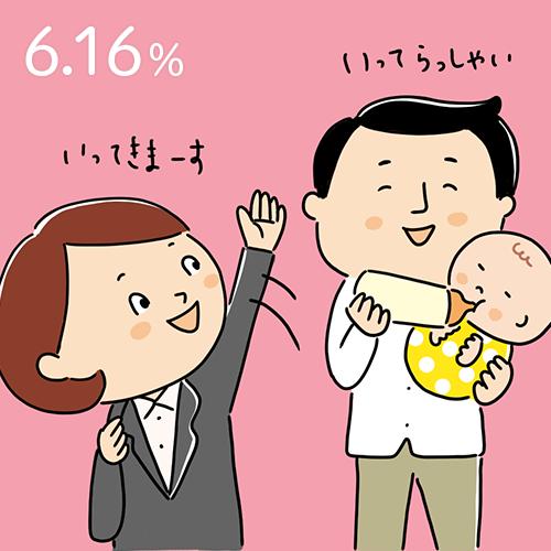 2018年の男性の育休取得率