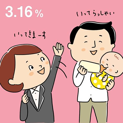 2016年の男性の育休取得率