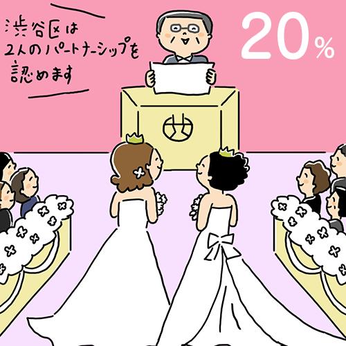 世界20%の国と地域で同性婚を認めている
