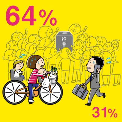 投票率の世代間格差