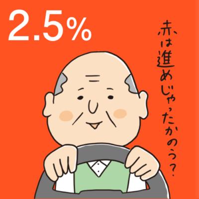 75歳以上のドライバーのうちの認知症の疑いの人のある割合