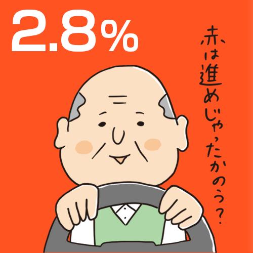 高齢ドライバーの認知症割合