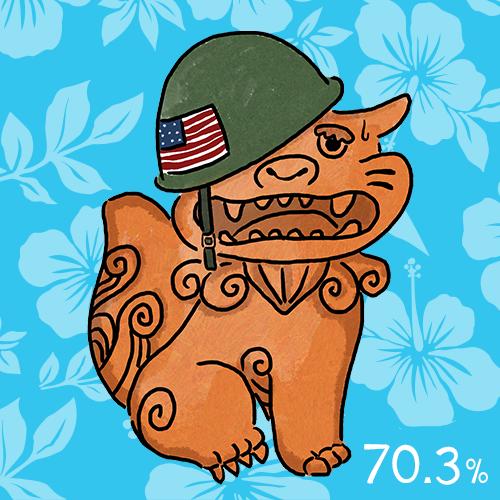 日本にある米軍専用施設の70.3%が沖縄に集中