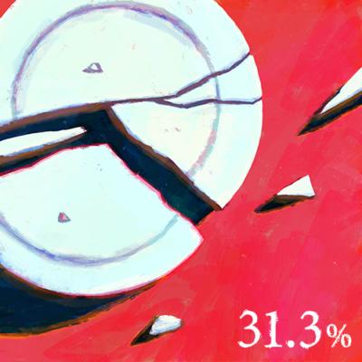 DV被害経験のある女性の割合31.3%