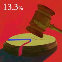日本のジェンダーギャップ_最高裁判所判事の女性割合
