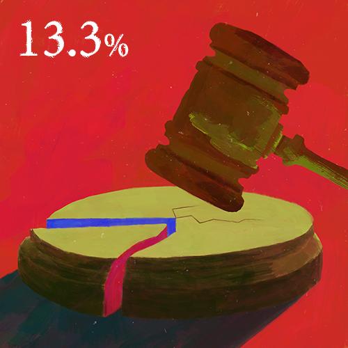 最高裁判所判事の女性割合