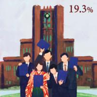 日本のジェンダーギャップ_東京大学の女子学生比率
