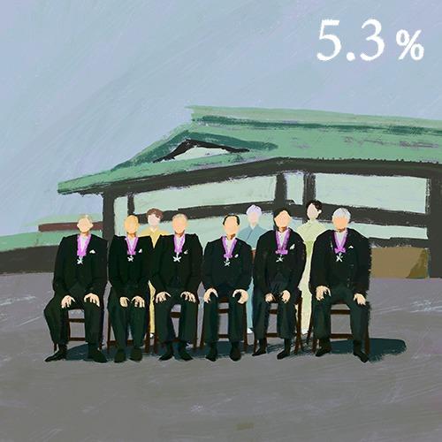 日本のジェンダーギャップ_文化勲章の女性割合