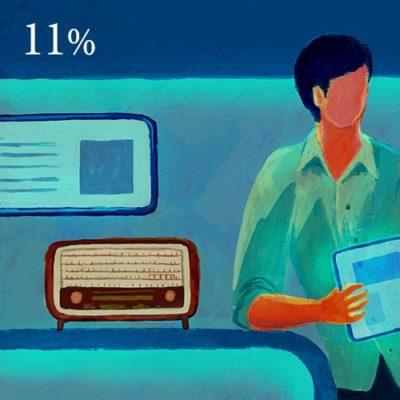 ラジオ(ニュース番組)のメインパーソナリティの女性比率は11%