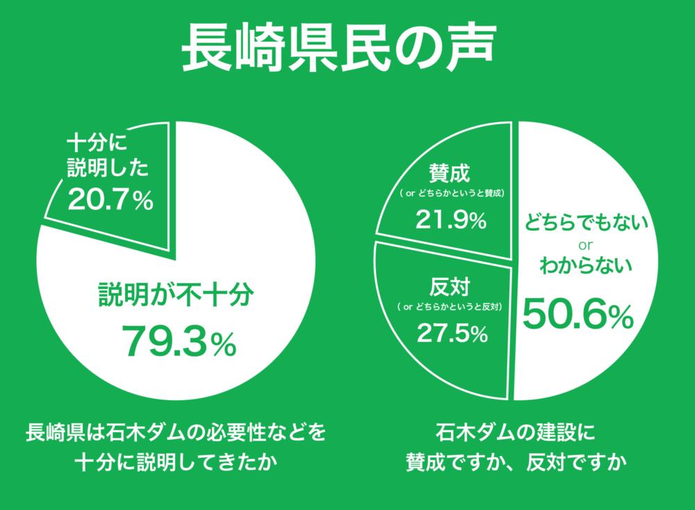 長崎県民のアンケート結果