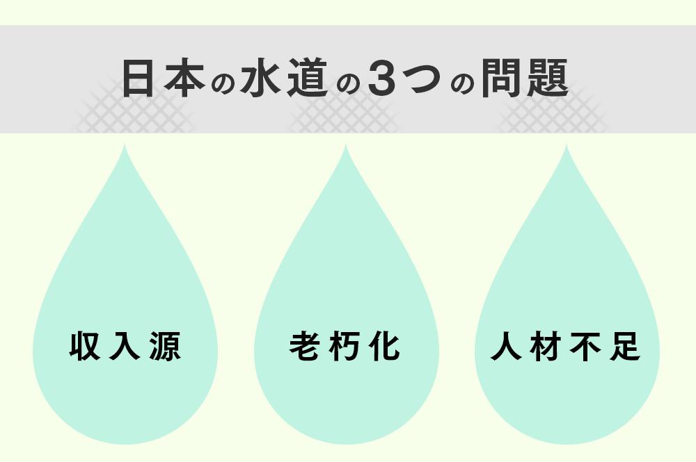 日本の水道が抱える3つの問題
