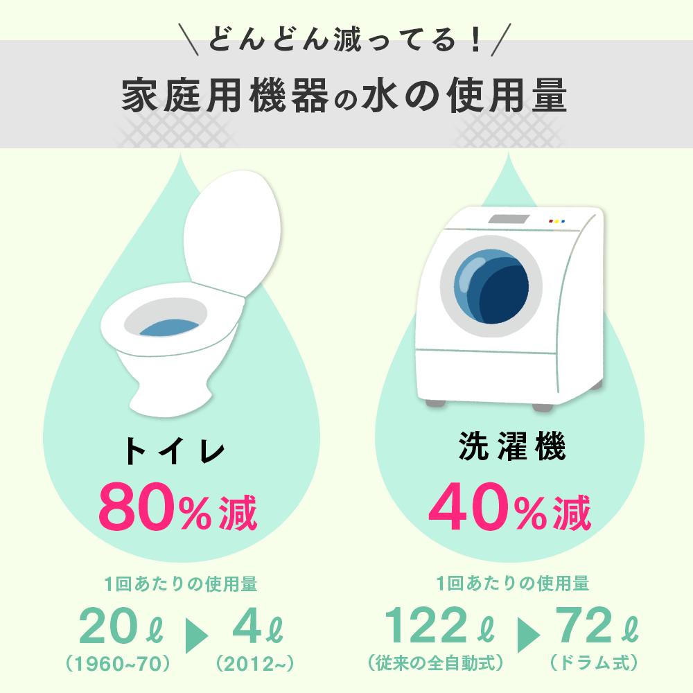 家庭用機器の節水状況