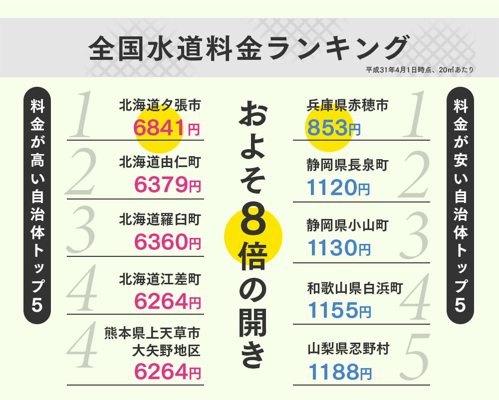 日本全国水道料金ランキング