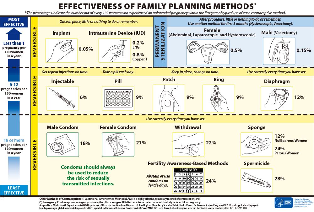 各避妊具の有効性一覧